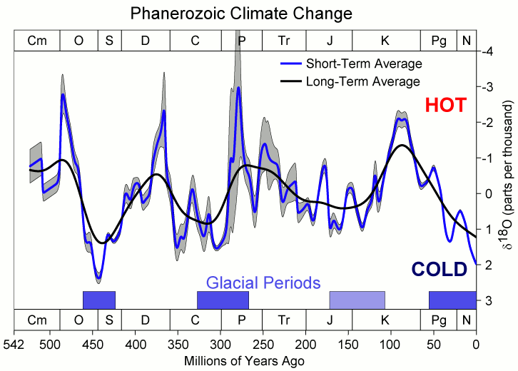 Phanerozoic Climate Change?