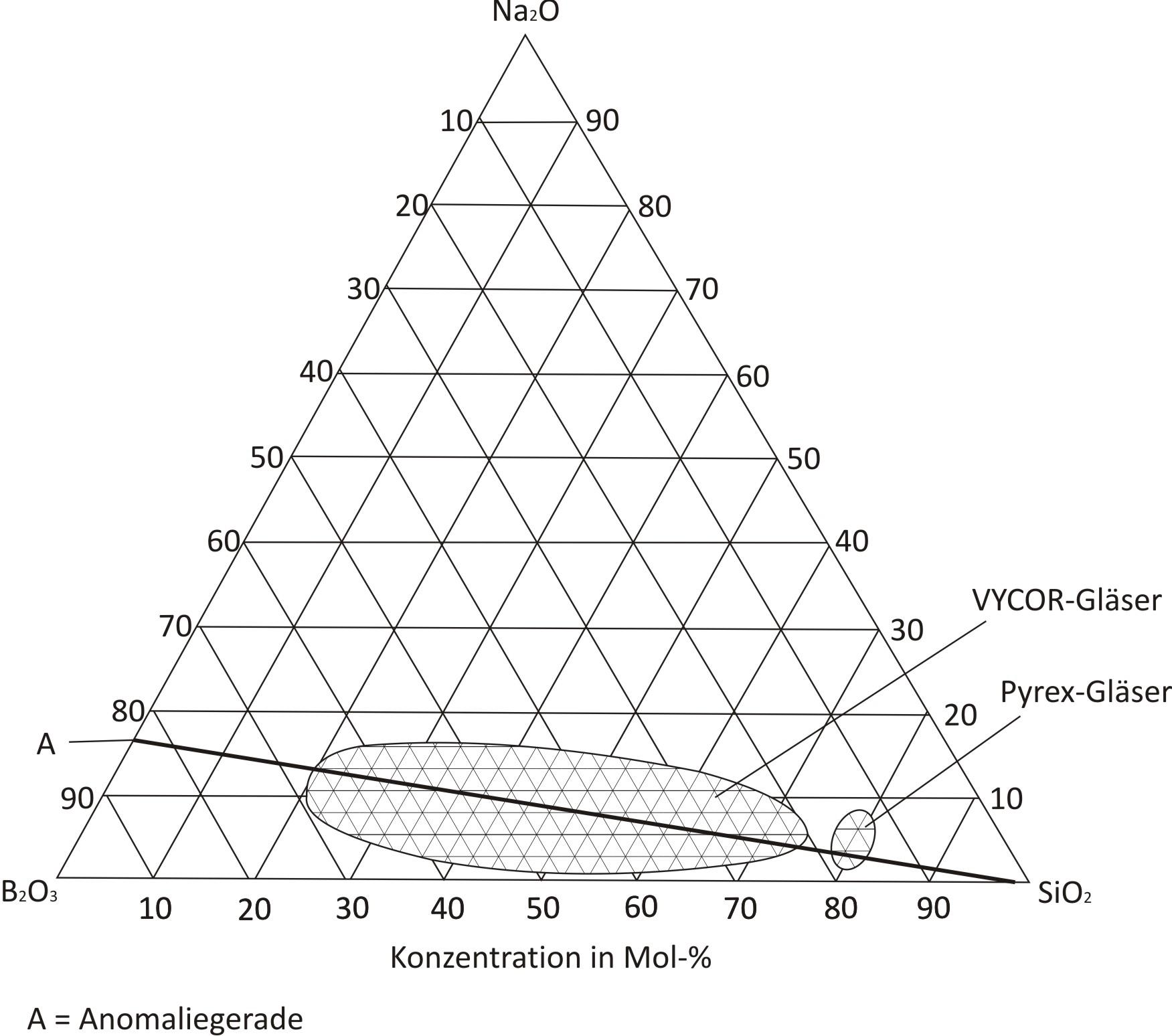 Datei Phasendiagramm Natriumborosilikat Wikipedia