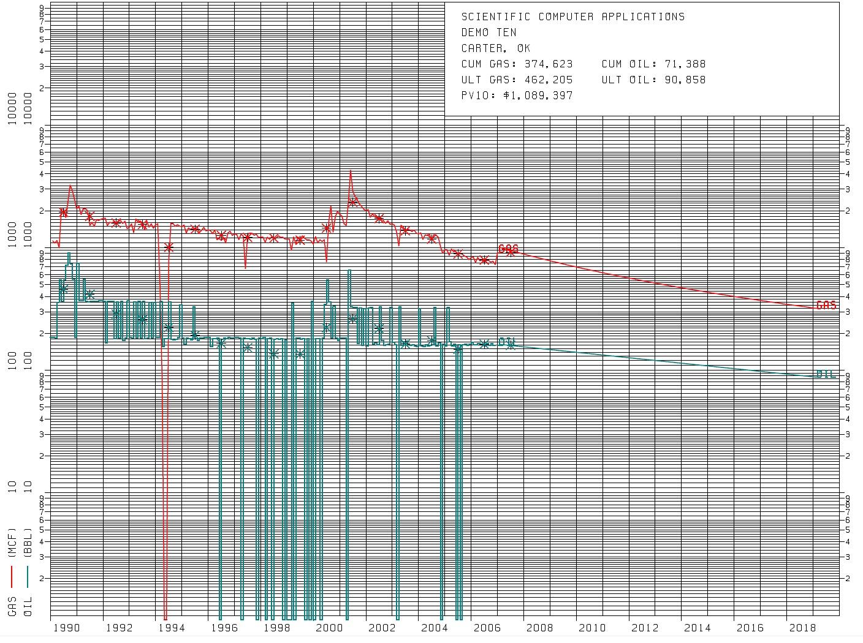 Download Hyperbolic Decline Curve Excel