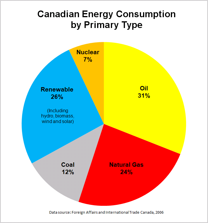 FileCanadian Energy Consumption By TypePNG Wikipedia
