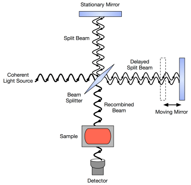 https://i2.wp.com/upload.wikimedia.org/wikipedia/commons/a/a1/FTIR_Interferometer.png?resize=395%2C383&ssl=1