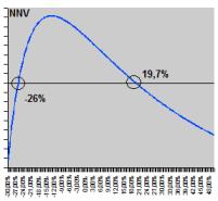 Internal rate of return, twp solutions