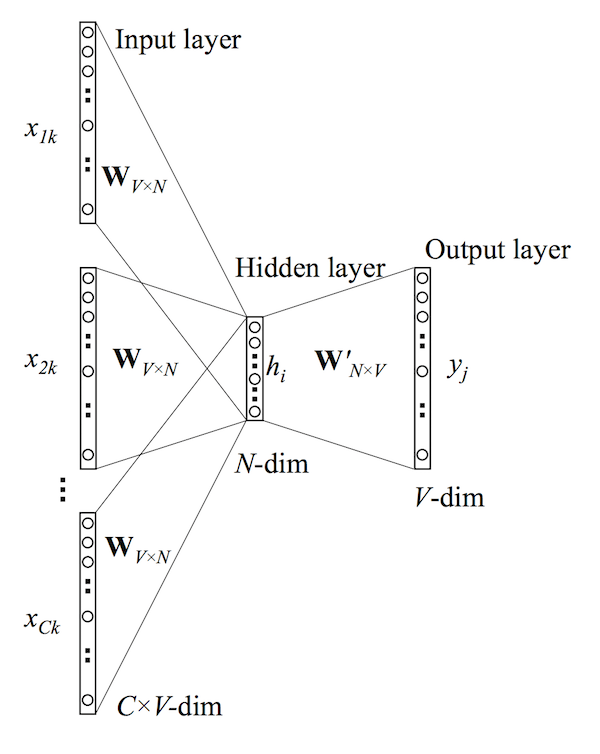 CBOW model (word2vec implementation with tensorflow 2.0)