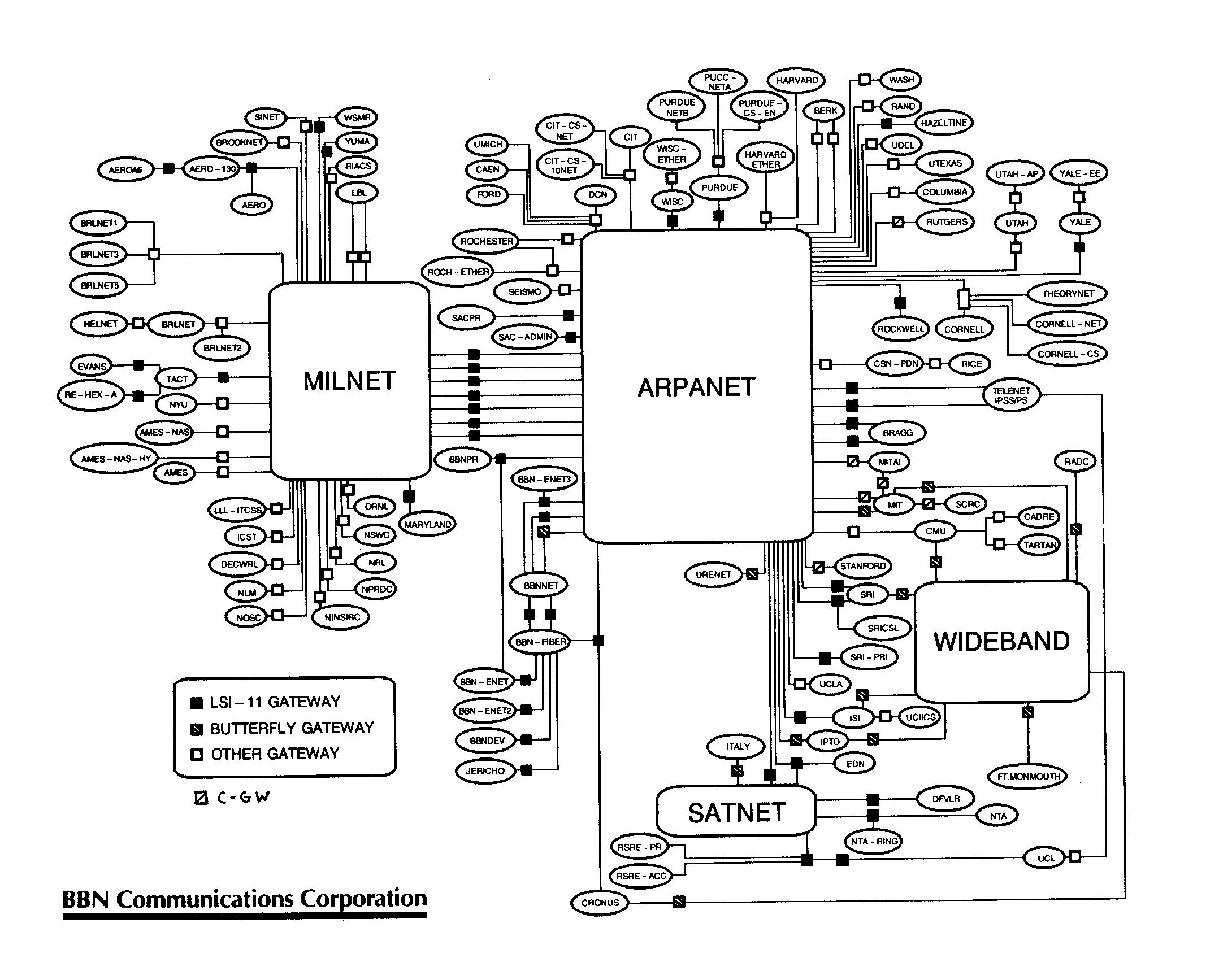 A History Of How Arpanet Changed Our Lives