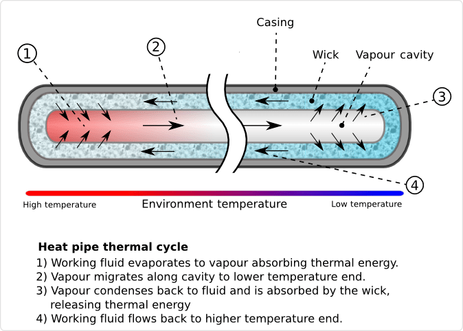 Heat Pipe Mechanism