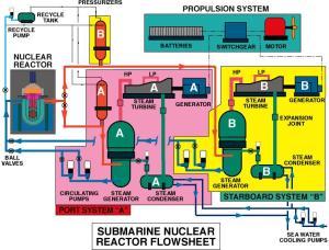 Flow diagram  Wikipedia