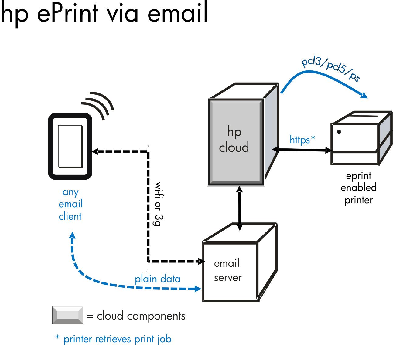 File Eprint Printer