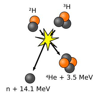 Illustration of deuterium-tritium fusion