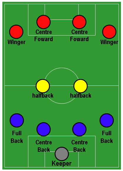 Famous Names Players Football