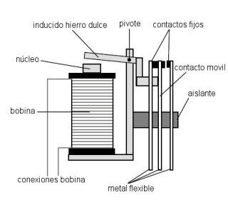 Rele partes - Tutorial Arduino: Relé aplicado a la domótica
