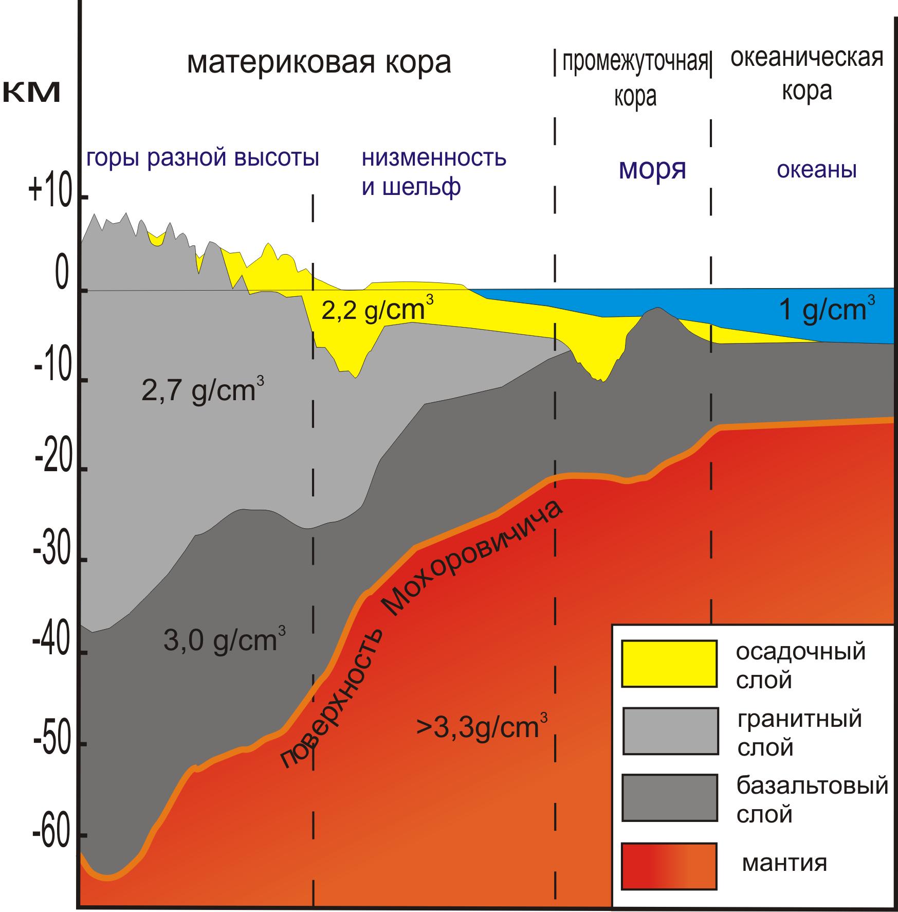 Worksheet Earth S Crust
