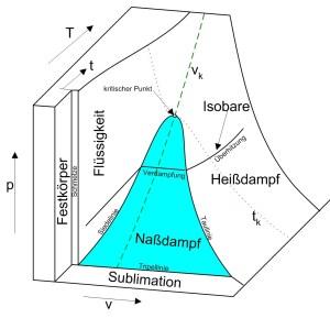 pvTDiagramm – Wikipedia