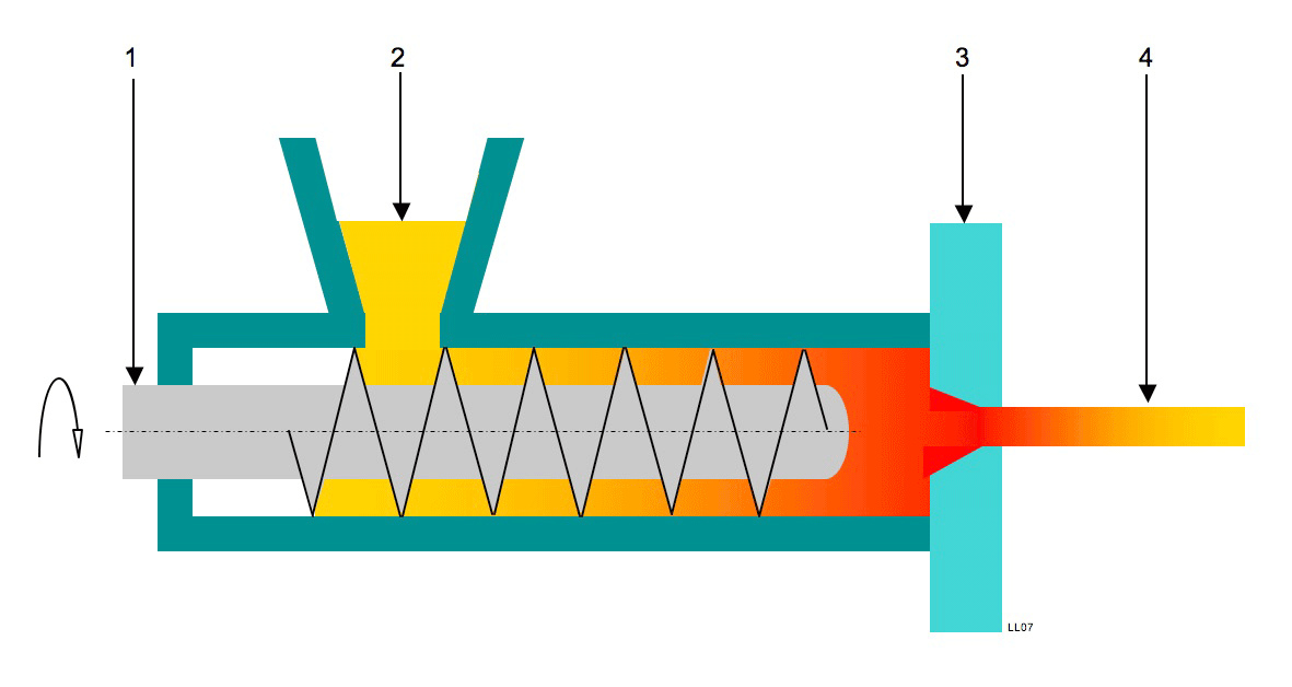 Extrusion process 1