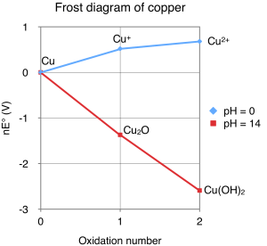 File:Frost diagram for copperpng  Wikimedia Commons