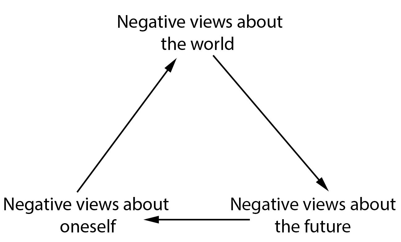 Datei Beck S Cognitivetriad Wikipedia
