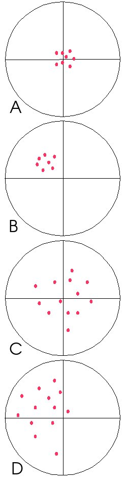 Accuracy and precision example