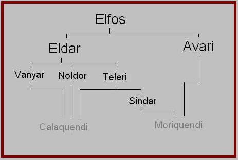 familias elficas