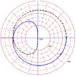 Diagrama de Nyquist  Wikipedia, la enciclopedia libre