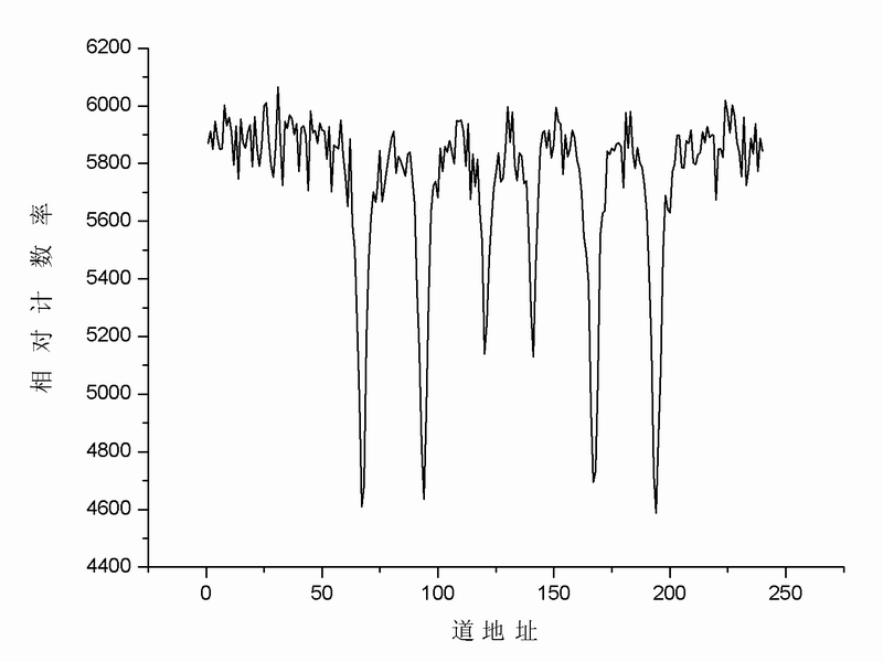 Absorption Spectra Line