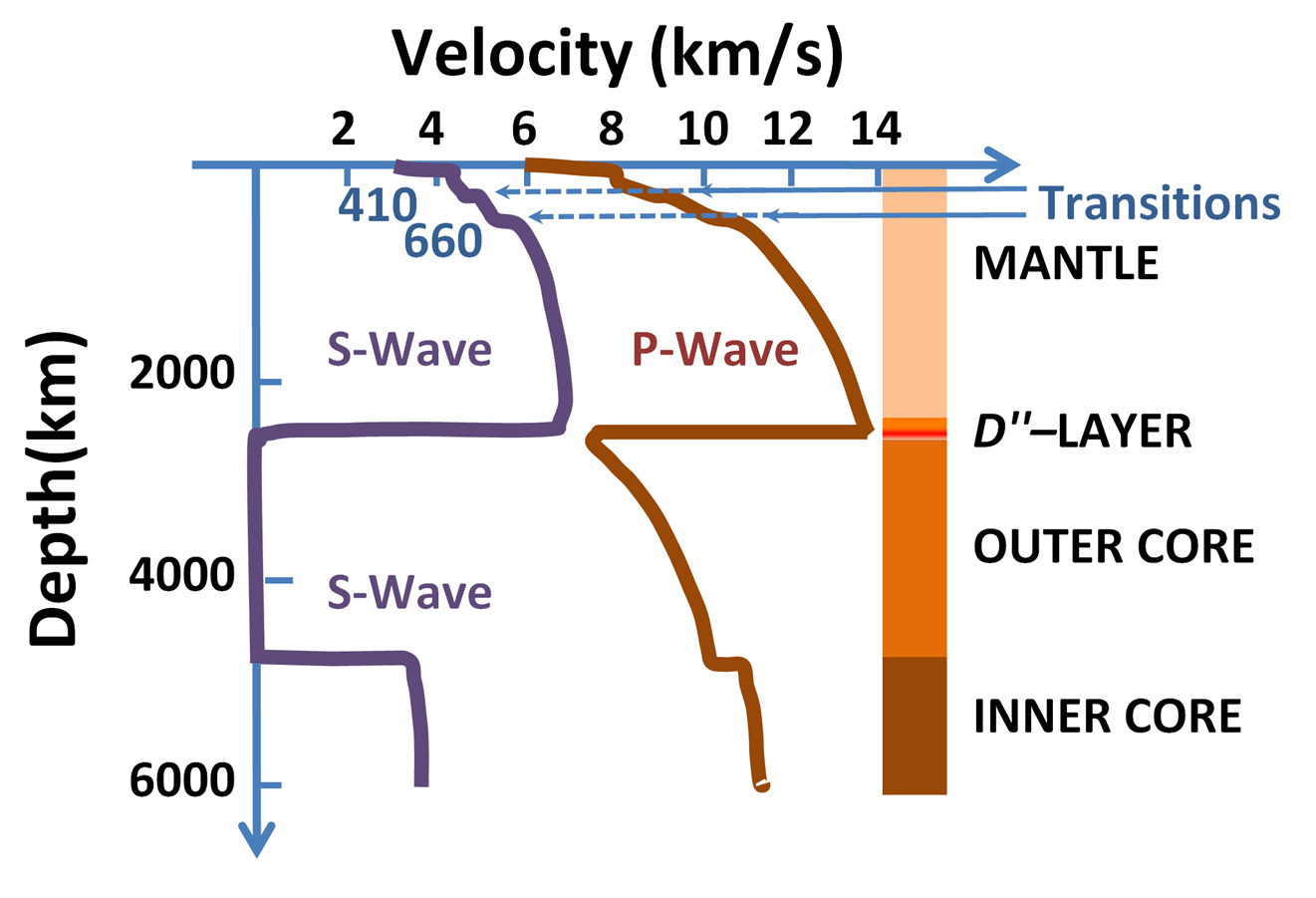 File Speeds Of Seismic Waves