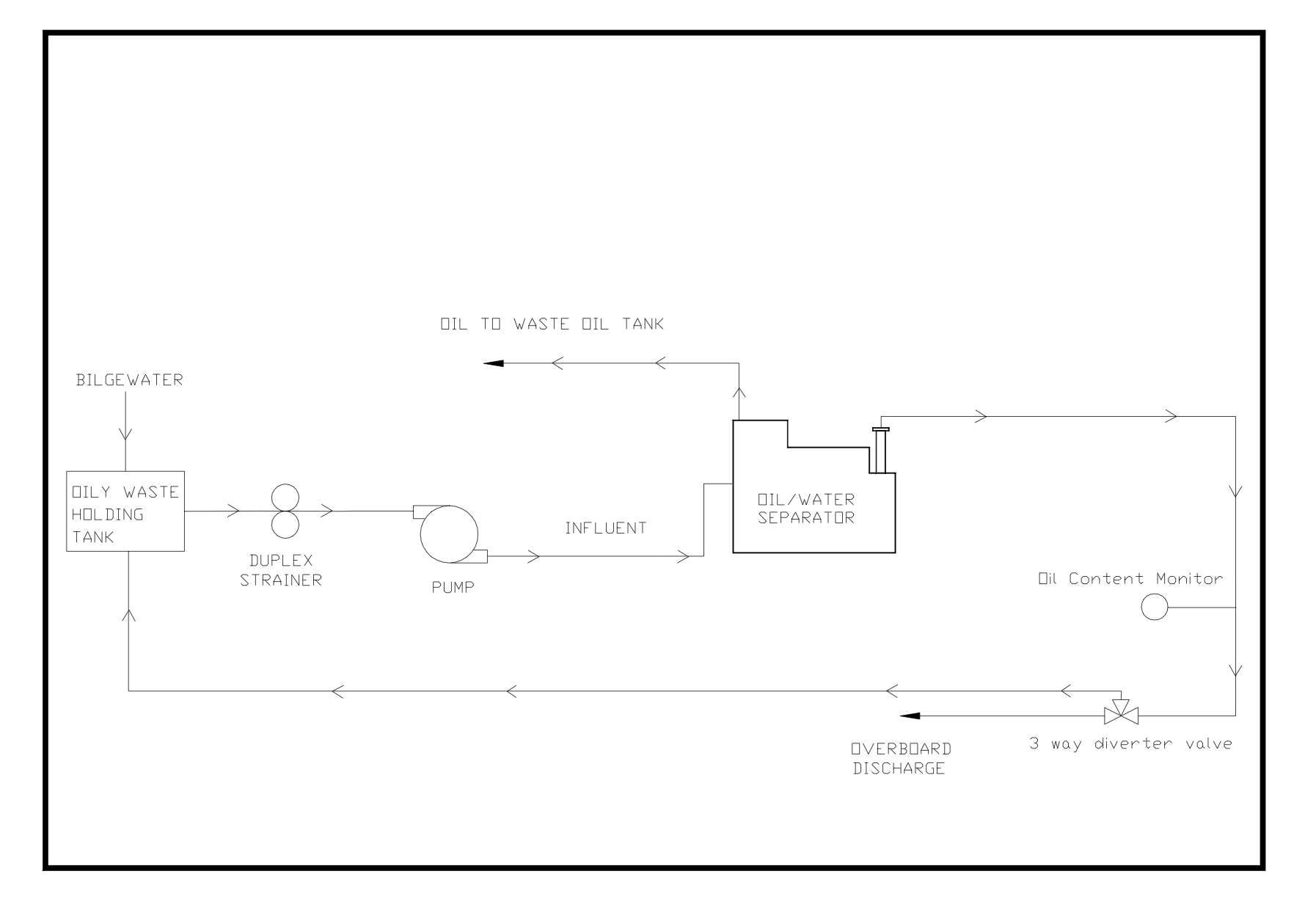 File Diagram Of The Oily Water Separator Process