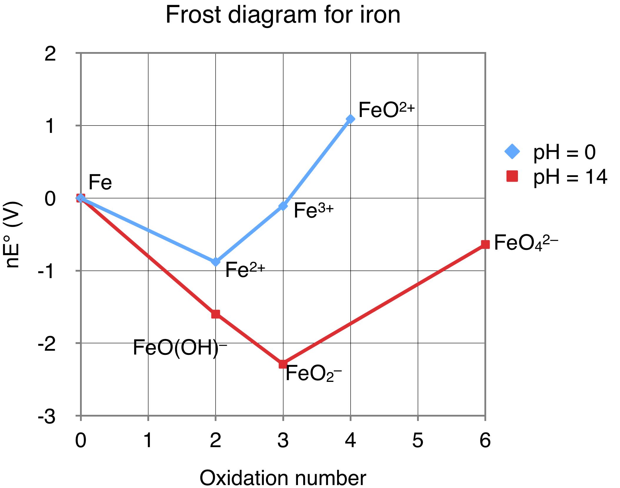 Phenol Frost Diagram - Wiring Diagram Verified on