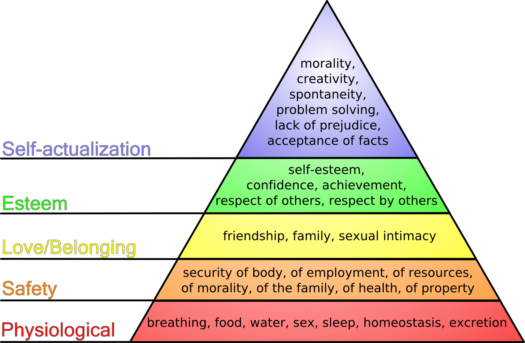 Why god hates divorce and maslows hierarchy of needs as it diagram credit j finkelstein ccuart Image collections