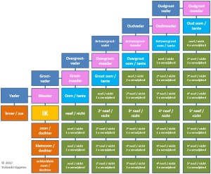 Familie (verwanten)  Wikipedia