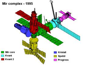File:Mir plex diagram 1995png  Wikipedia