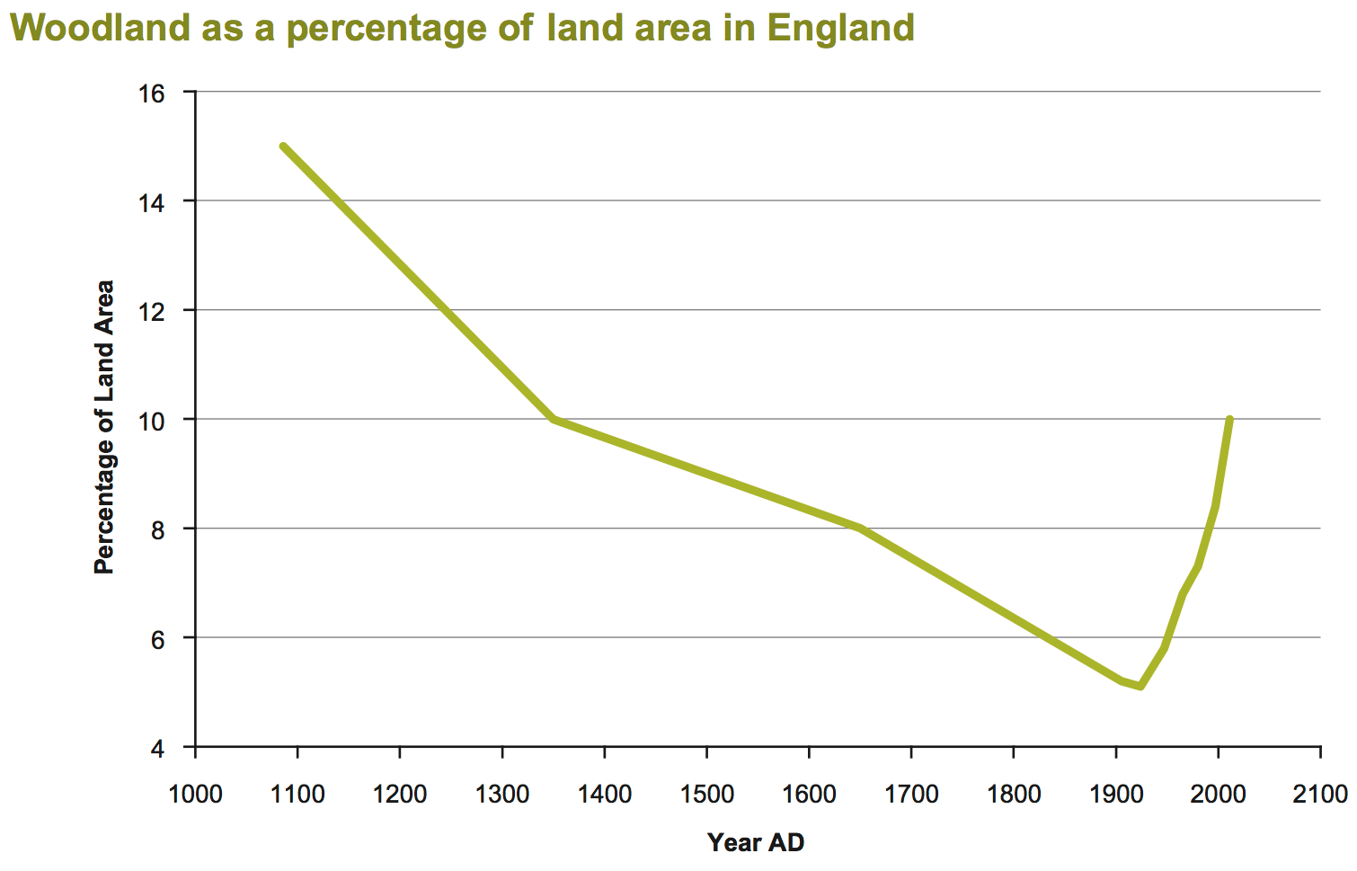 File Woodland As A Percentage Of Land Area In England