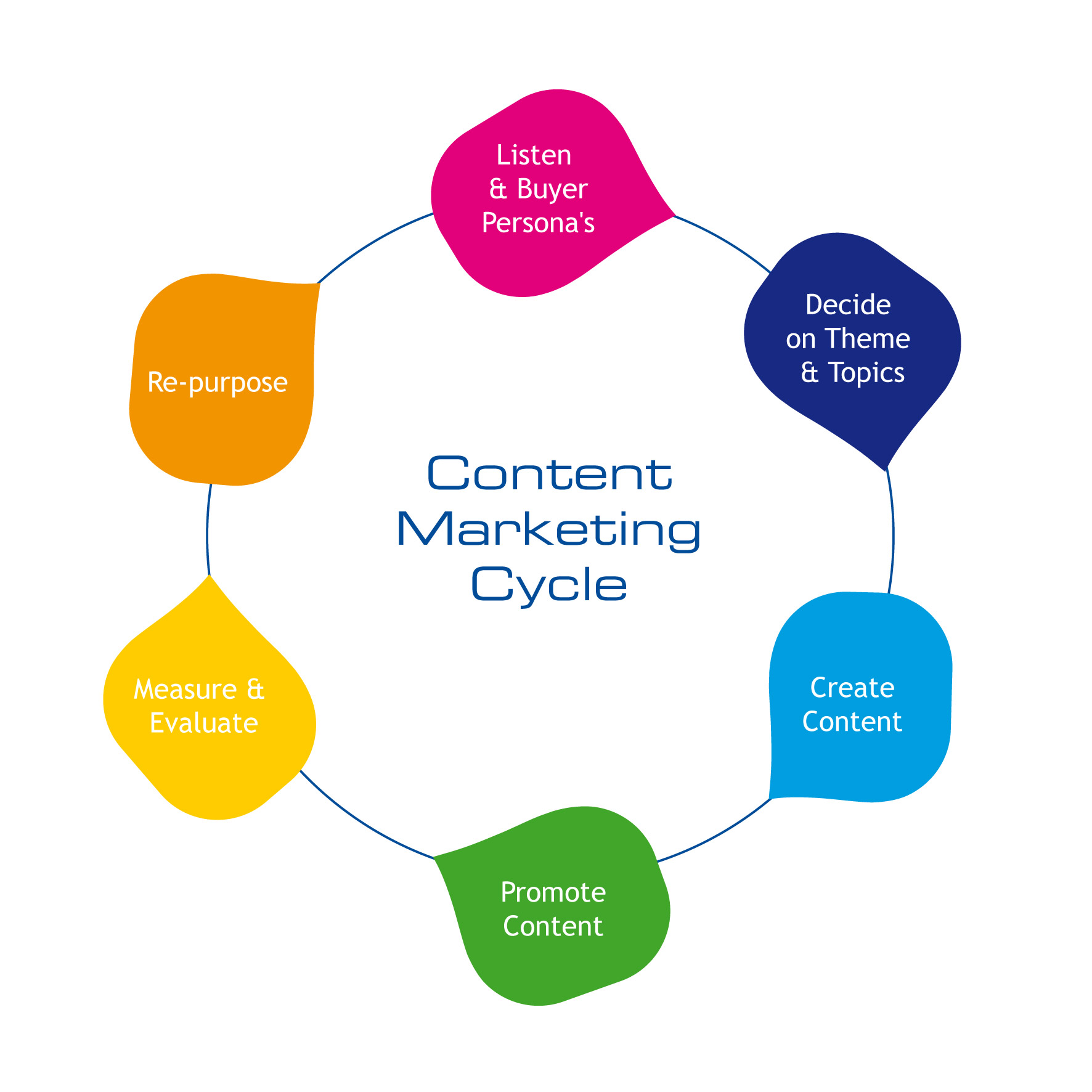 A photo of a content marketing process