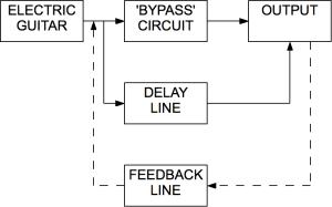Delay (audio effect)  Wikipedia