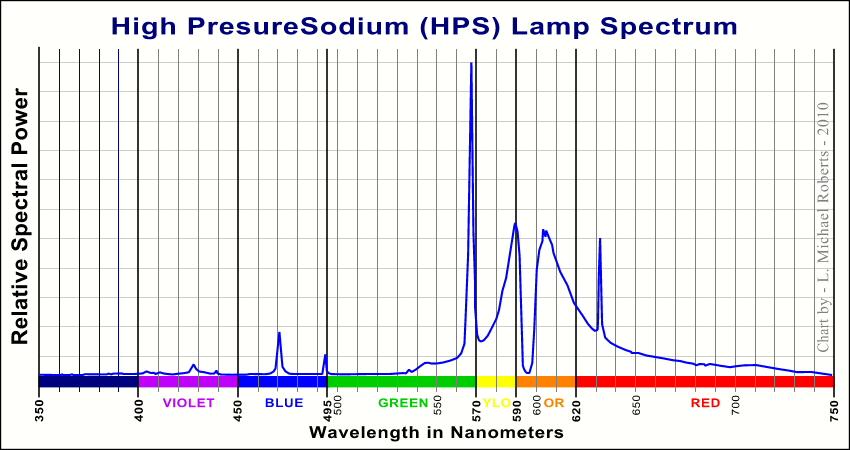 Image Result For Incandescent Lamp Spectrum