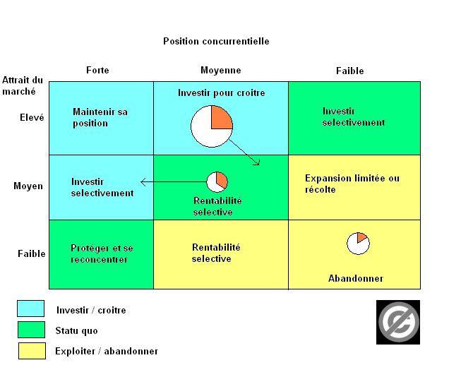 2 Analyse Du Portefeuille D Activites Www Marketing Thema Com