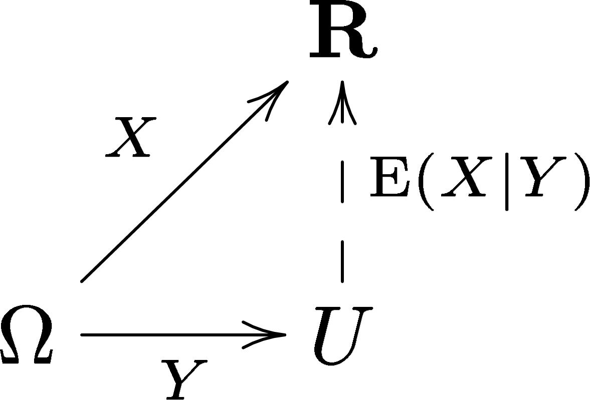 File Conditional Expectation Commutative Diagram