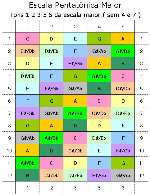 Escalas Musicais « CAVAQUINHO NOTA 10