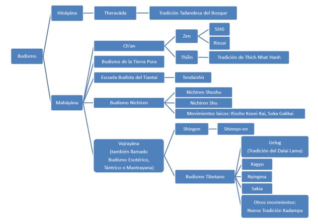 Esquema de las dfiferentes escuelas budistas. Link de Wikipedia