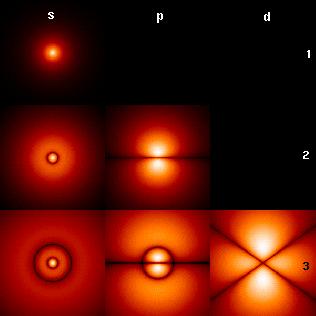 Modelo Atómico De Schrödinger Wikipedia La Enciclopedia Libre