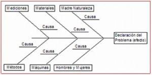 Diagrama de Ishikawa  Wikipedia, la enciclopedia libre