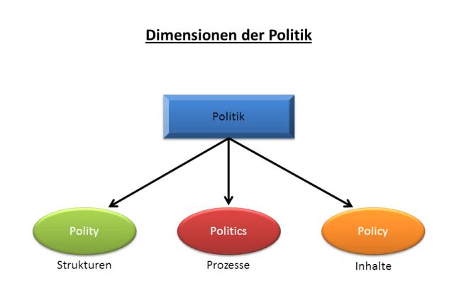 Politik - Wikiwand