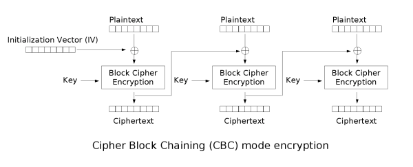 Cbc encryption.png