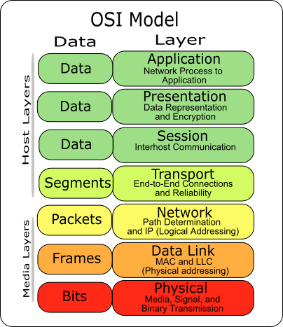 OSI model (from wikipedia.org)