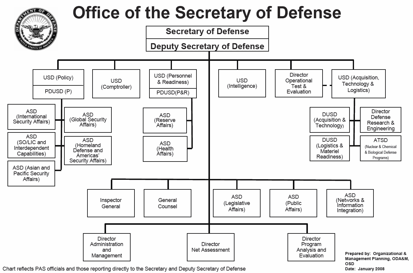 Fichier Org Chart For Office Of Secretary Of Defense