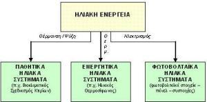 Ηλιακή ενέργεια  Βικιπαίδεια