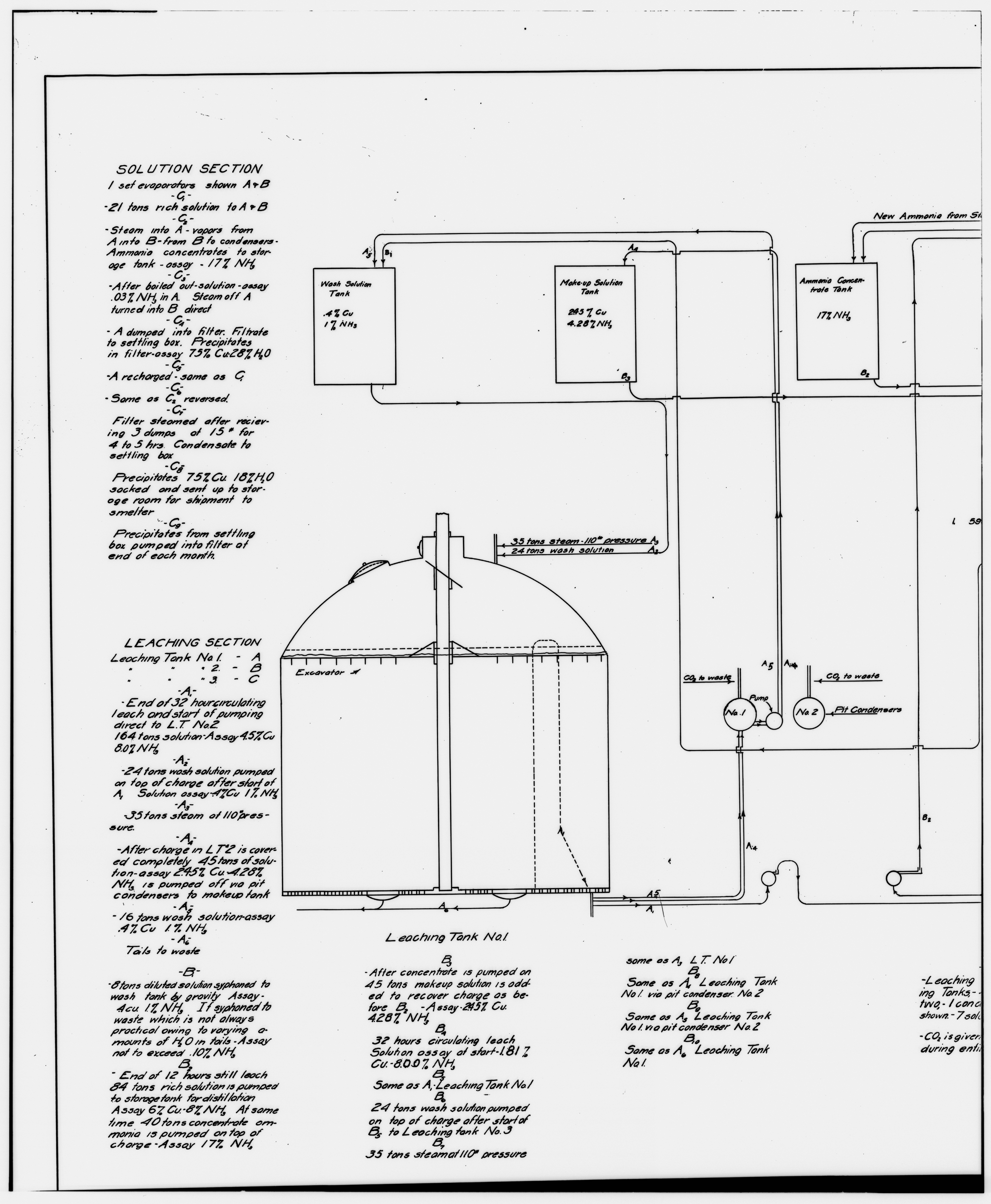 File 53 Photocopy Of Drawing Ammonia Leaching Plant Flow