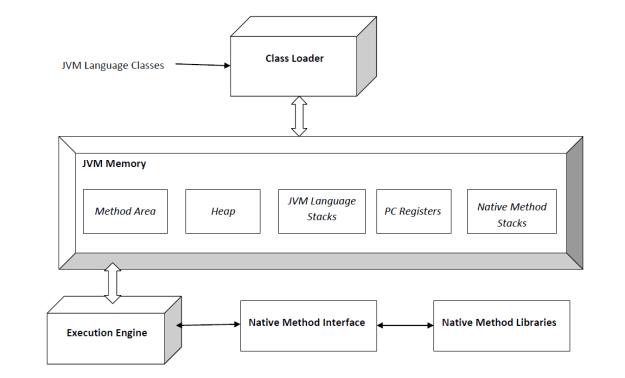 Java virtual machine specifications