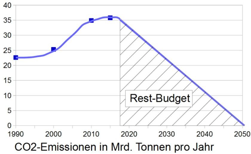 CO2 Restbudget