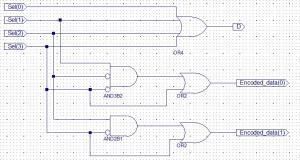 VHDL for FPGA DesignPriority Encoder  Wikibooks, open books for an open world