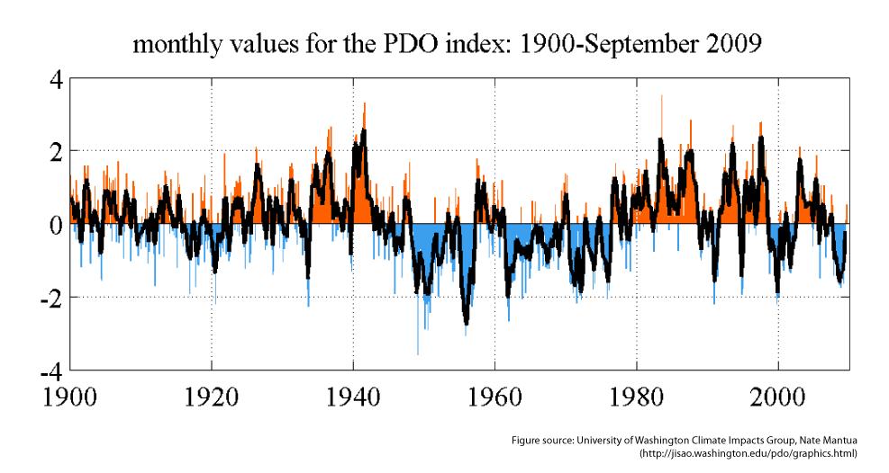 PDO Pacific Decadal Oscillation