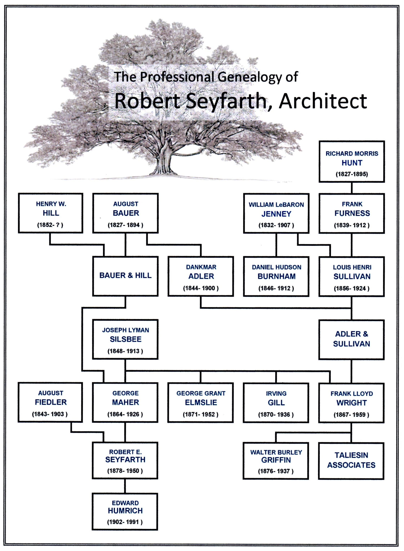 File Seyfarth Professional Genealogy Updated